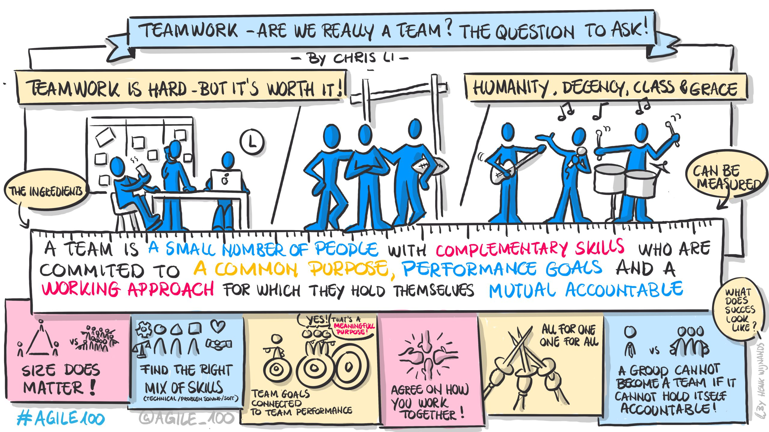 Another sample of Online Graphic Recording during AGILE